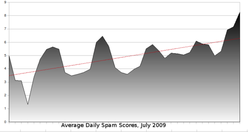 Avg-daily-spam-scores