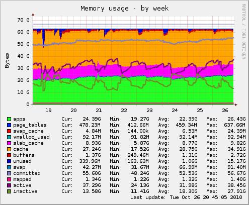 Vps1.msomt.modwest.com-memory-week
